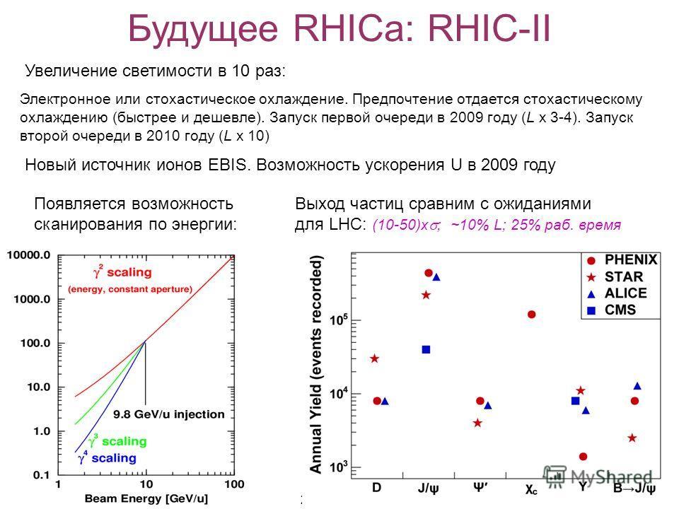 В.Самсонов, ЛРЯФ26.12.2007 20 Будущее RHICа: RHIC-II Увеличение светимости в 10 раз: Электронное или стохастическое охлаждение. Предпочтение отдается стохастическому охлаждению (быстрее и дешевле). Запуск первой очереди в 2009 году (L x 3-4). Запуск