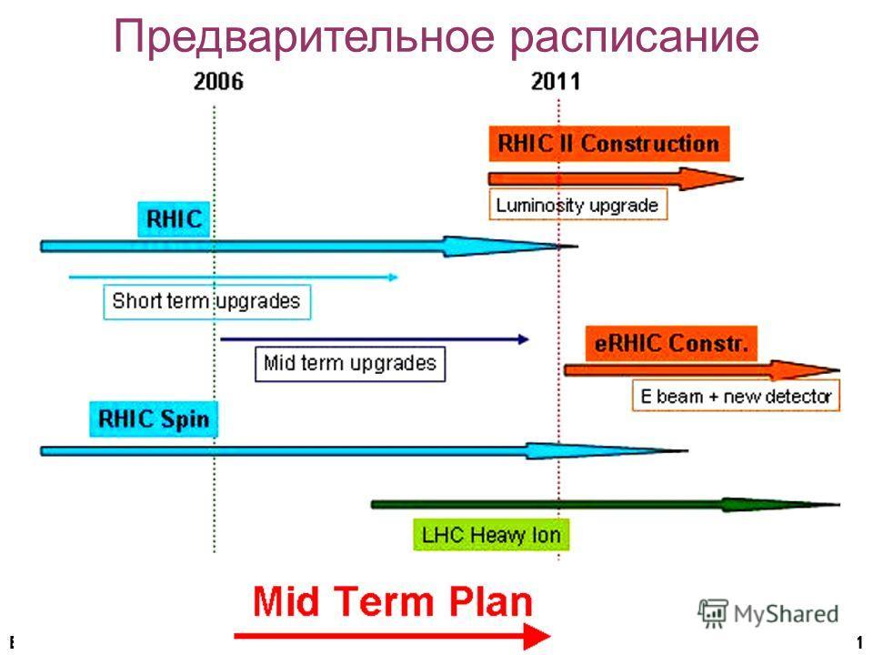 В.Самсонов, ЛРЯФ25.12.2006 21 25.12.2006 21 Предварительное расписание