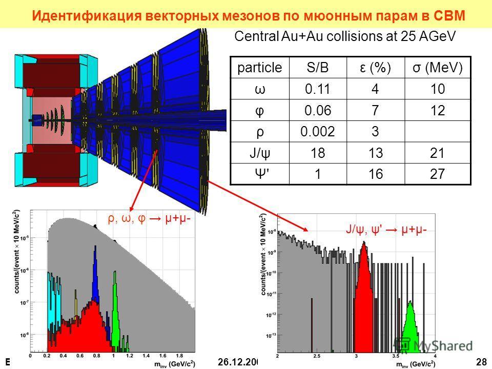 В.Самсонов, ЛРЯФ26.12.2007 28 Central Au+Au collisions at 25 AGeV ρ, ω, φ μ+μ- J/ψ, ψ' μ+μ- particleS/Bε (%)σ (MeV) ω0.11410 φ0.06712 ρ0.0023 J/ψ181321 Ψ' Ψ'11627 Идентификация векторных мезонов по мюонным парам в СВМ