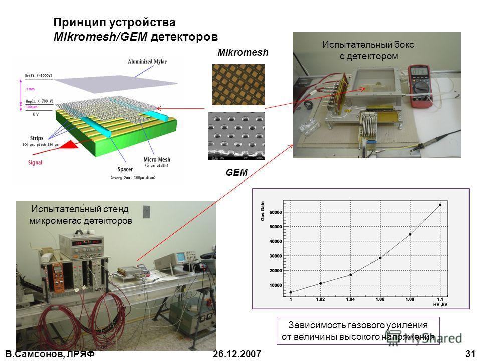 В.Самсонов, ЛРЯФ26.12.2007 31 Принцип устройства Mikromesh/GEM детекторов Испытательный бокс с детектором Испытательный стенд микромегас детекторов Зависимость газового усиления oт величины высокого напряжения Mikromesh GEM