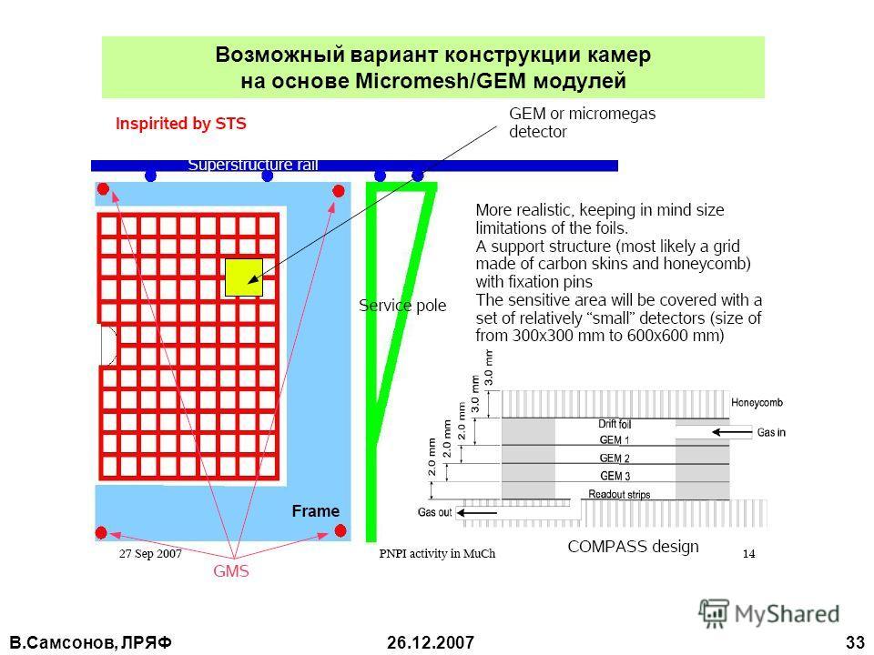 В.Самсонов, ЛРЯФ26.12.2007 33 Возможный вариант конструкции камер на основе Miсromesh/GEM модулей