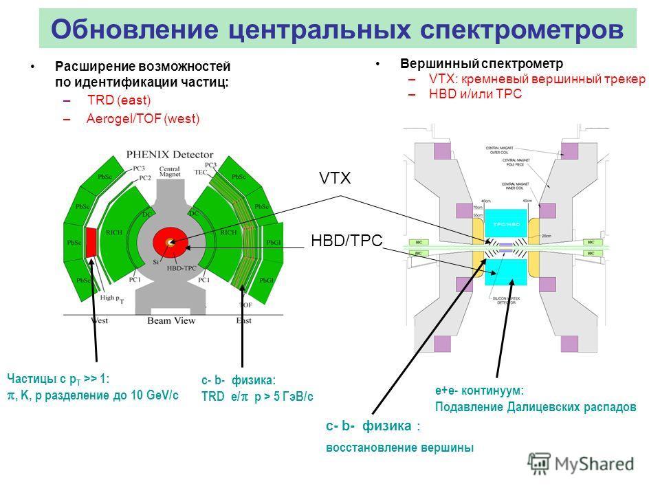 Обновление центральных спектрометров Расширение возможностей по идентификации частиц: – TRD (east) – Aerogel/TOF (west) Вершинный спектрометр –VTX: кремневый вершинный трекер –HBD и/или TPC с- b- физика: TRD e/ p > 5 ГэВ/c Частицы с p T >> 1:, K, p р