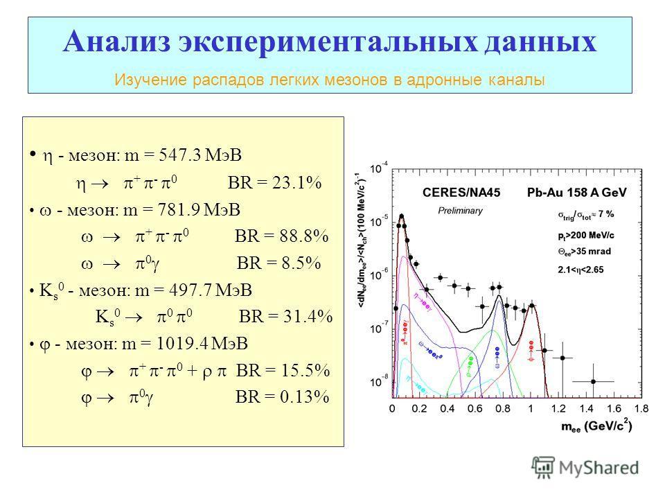- мезон: m = 547.3 МэВ + - 0 BR = 23.1% - мезон: m = 781.9 МэВ + - 0 BR = 88.8% 0 BR = 8.5% K s 0 - мезон: m = 497.7 МэВ K s 0 0 0 BR = 31.4% - мезон: m = 1019.4 МэВ + - 0 + BR = 15.5% 0 BR = 0.13% Анализ экспериментальных данных Изучение распадов ле
