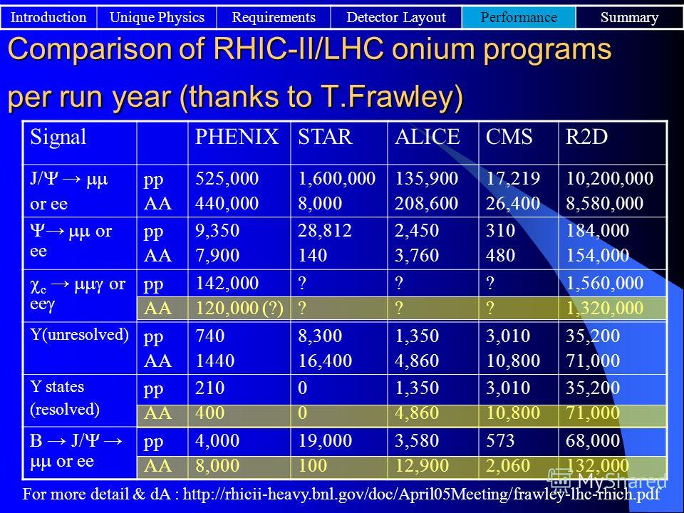 Comparison of RHIC-II/LHC onium programs per run year (thanks to T.Frawley) SignalPHENIXSTARALICECMSR2D J/ or ee pp AA 525,000 440,000 1,600,000 8,000 135,900 208,600 17,219 26,400 10,200,000 8,580,000 or ee pp AA 9,350 7,900 28,812 140 2,450 3,760 3