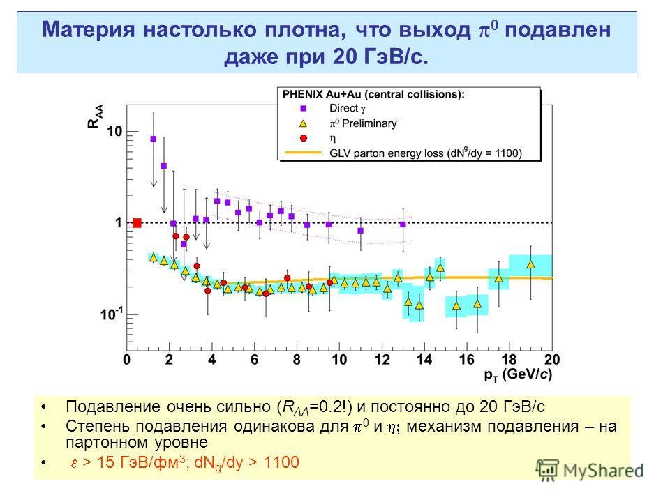 Материя настолько плотна, что выход 0 подавлен даже при 20 ГэВ/с. Подавление очень сильно (R AA =0.2!) и постоянно до 20 ГэВ/с Степень подавления одинакова для 0 и механизм подавления – на партонном уровне > 15 ГэВ/фм 3 ; dN g /dy > 1100