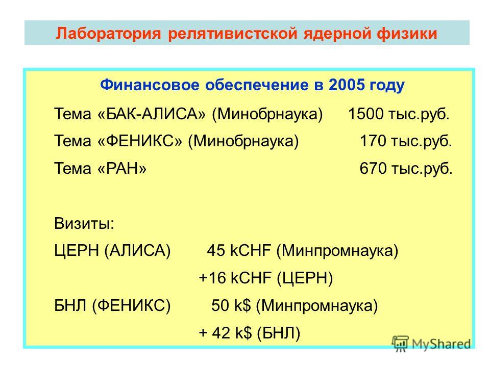 Лаборатория релятивистской ядерной физики Финансовое обеспечение в 2005 году Тема «БАК-АЛИСА» (Минобрнаука) 1500 тыс.руб. Тема «ФЕНИКС» (Минобрнаука) 170 тыс.руб. Тема «РАН» 670 тыс.руб. Визиты: ЦЕРН (АЛИСА) 45 kCHF (Минпромнаука) +16 kCHF (ЦЕРН) БНЛ