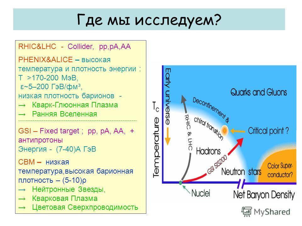 Где мы исследуем? RHIC&LHC - Collider, pp,pA,AA PHENIX&ALICE – высокая температура и плотность энергии : Т >170-200 МэВ, ε~5–200 ГэВ/фм³, низкая плотность барионов - Кварк-Глюонная Плазма Ранняя Вселенная ---------------------------------------------