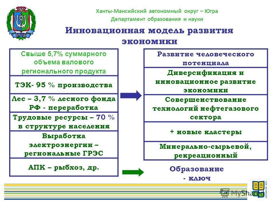Ханты-Мансийский автономный округ – Югра Департамент образования и науки Инновационная модель развития экономики Свыше 5,7% суммарного объема валового регионального продукта ТЭК- 95 % производства Лес – 3,7 % лесного фонда РФ - переработка Трудовые р