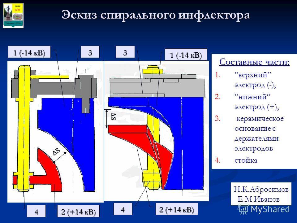Эскиз спирального инфлектора 1 (-14 кВ) 2 (+14 кВ) 3 1 (-14 кВ) 3 ΔSΔSΔSΔS ΔSΔSΔSΔS Составные части: 1.верхний электрод (-), 2.нижний электрод (+), 3. керамическое основание с держателями электродов 4.стойка 4 4 Н.К.Абросимов, Е.М.Иванов