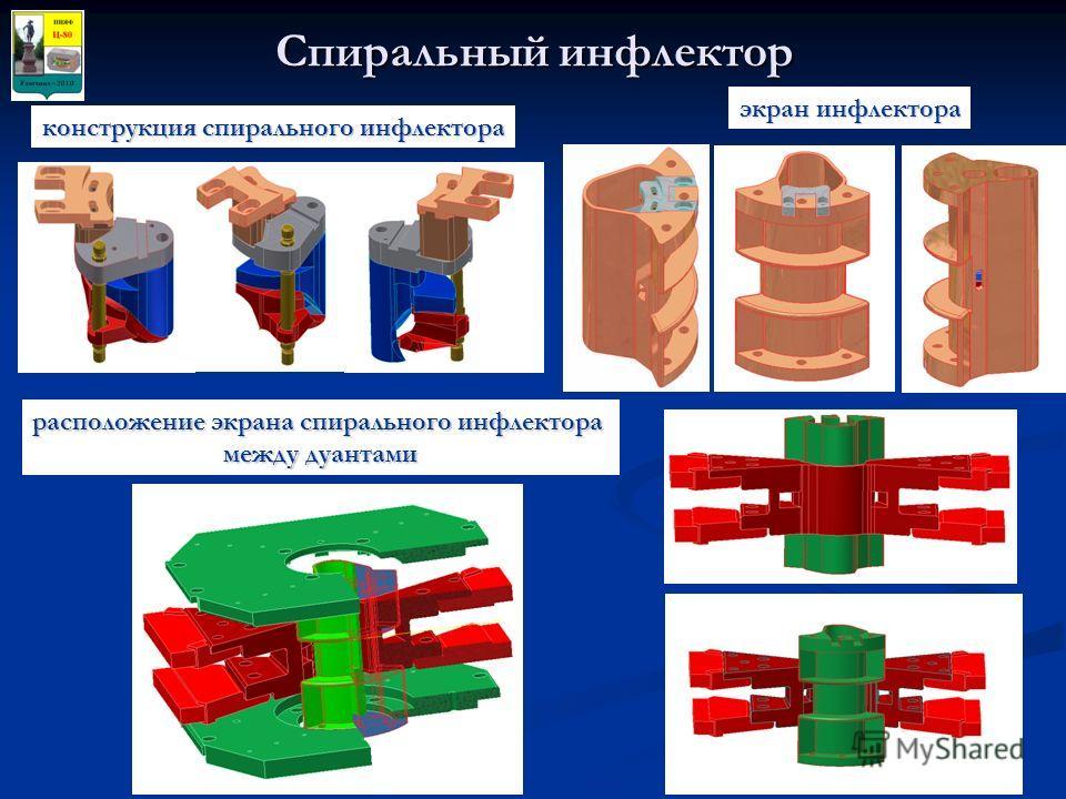 Спиральный инфлектор конструкция спирального инфлектора экран инфлектора расположение экрана спирального инфлектора между дуантами