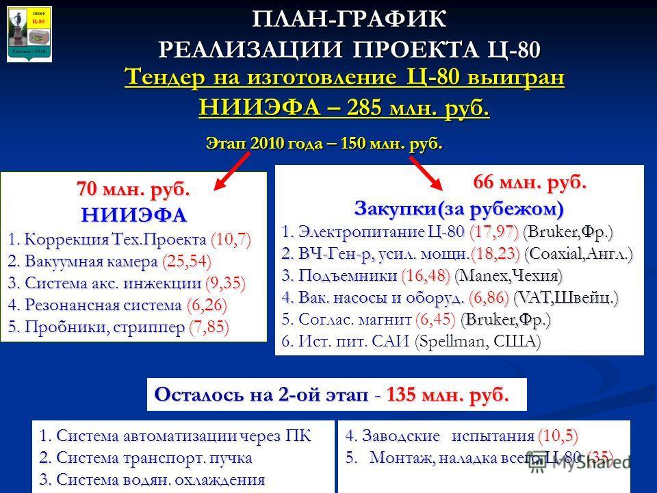 66 млн. руб. 66 млн. руб. Закупки(за рубежом) 1. Электропитание Ц-80 (17,97) (Bruker,Фр.) 2. ВЧ-Ген-р, усил. мощн.(18,23) (Coaxial,Англ.) 3. Подъемники (16,48) (Manex,Чехия) 4. Вак. насосы и оборуд. (6,86) (VAT,Швейц.) (Bruker,Фр.) 5. Соглас. магнит