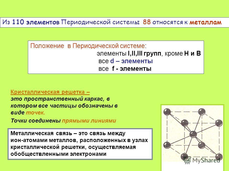 Из 110 элементов Периодической системы 88 относятся к металлам Положение в Периодической системе: элементы I,II,III групп, кроме Н и В все d – элементы все f - элементы Точки соединены прямыми линиями Кристаллическая решетка – это пространственный ка