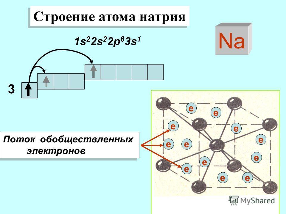 Строение атома натрия 1s 2 2s 2 2p 6 3s 1 Na 3 e e e e e e e e e e e e Поток обобществленных электронов Поток обобществленных электронов