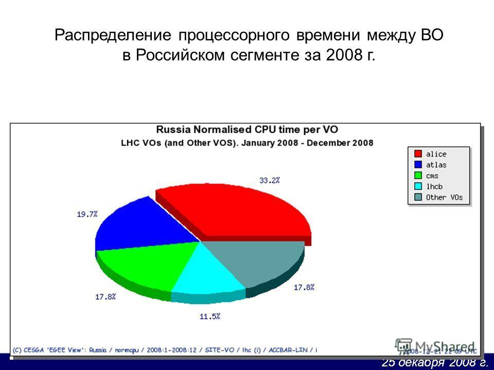 25 декабря 2008 г. Распределение процессорного времени между ВО в Российском сегменте за 2008 г.