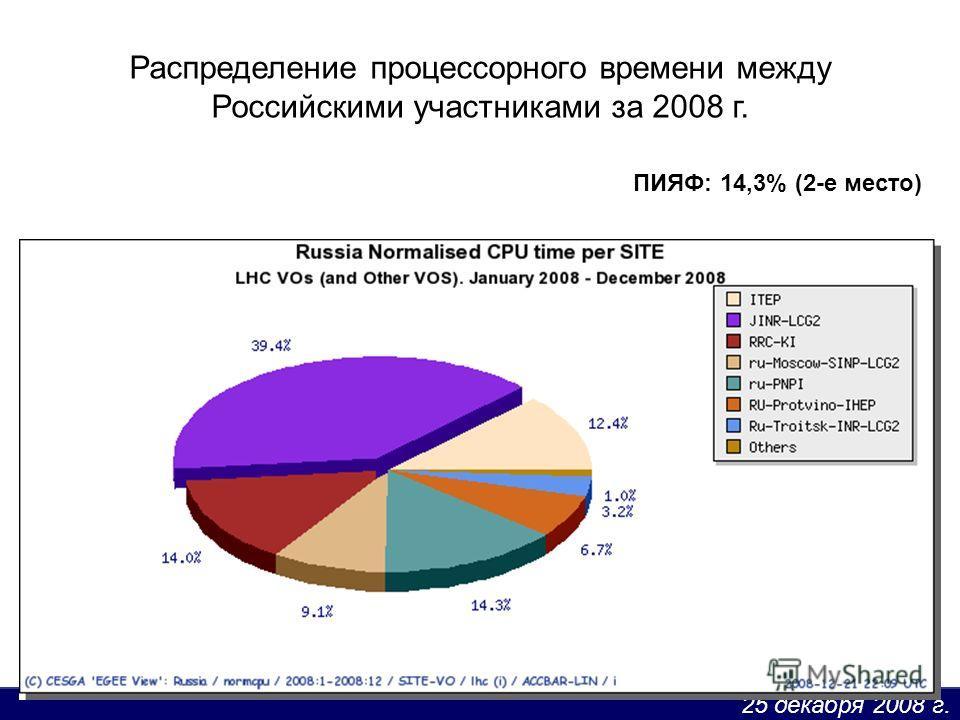 25 декабря 2008 г. Распределение процессорного времени между Российскими участниками за 2008 г. ПИЯФ: 14,3% (2-е место)
