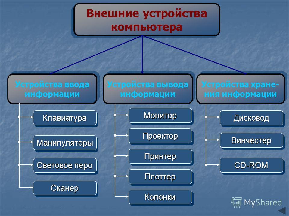 Внешние устройства компьютера Внешние устройства компьютера Устройства ввода информации Устройства ввода информации Устройства вывода информации Устройства вывода информации Устройства хране- ния информации Устройства хране- ния информации Монитор Пр