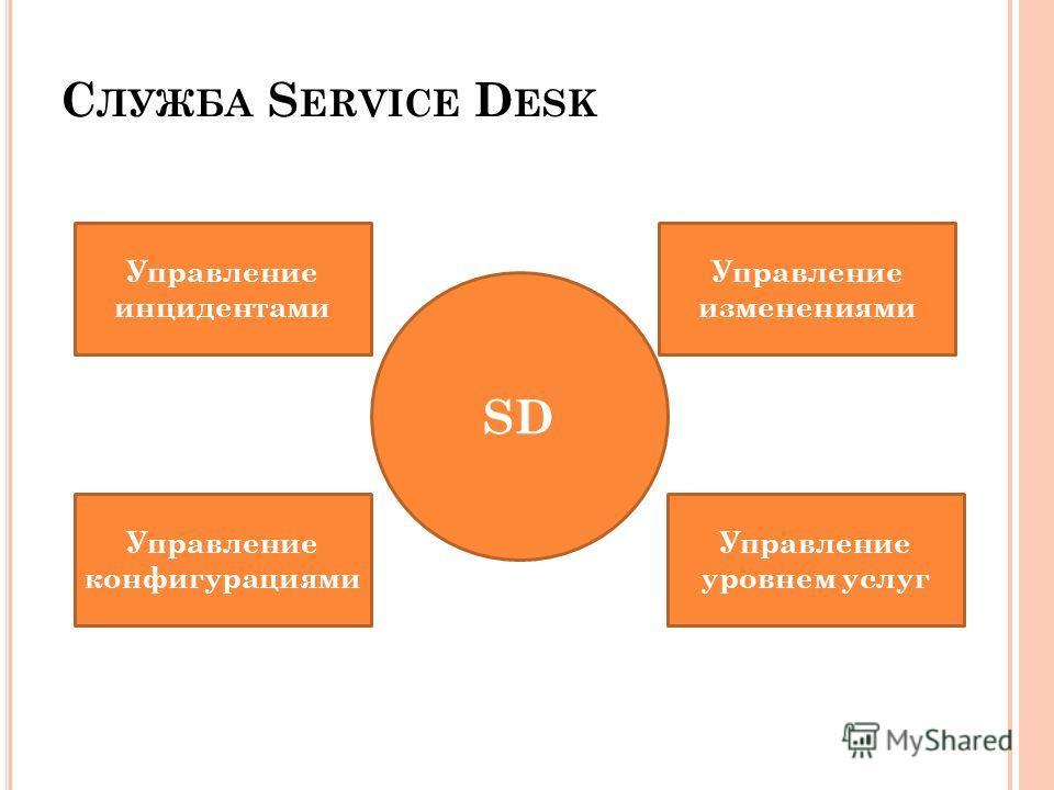 С ЛУЖБА S ERVICE D ESK Управление инцидентами Управление изменениями Управление конфигурациями Управление уровнем услуг SD