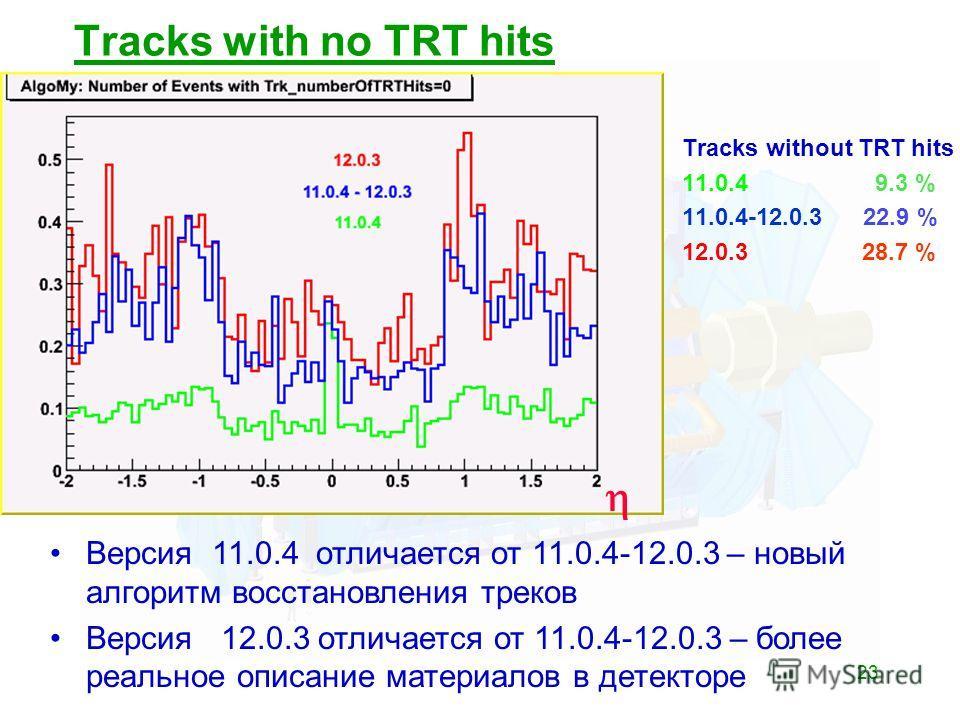 23 Tracks with no TRT hits Tracks without TRT hits 11.0.4 9.3 % 11.0.4-12.0.3 22.9 % 12.0.3 28.7 % Версия 11.0.4 отличается от 11.0.4-12.0.3 – новый алгоритм восстановления треков Версия 12.0.3 отличается от 11.0.4-12.0.3 – более реальное описание ма