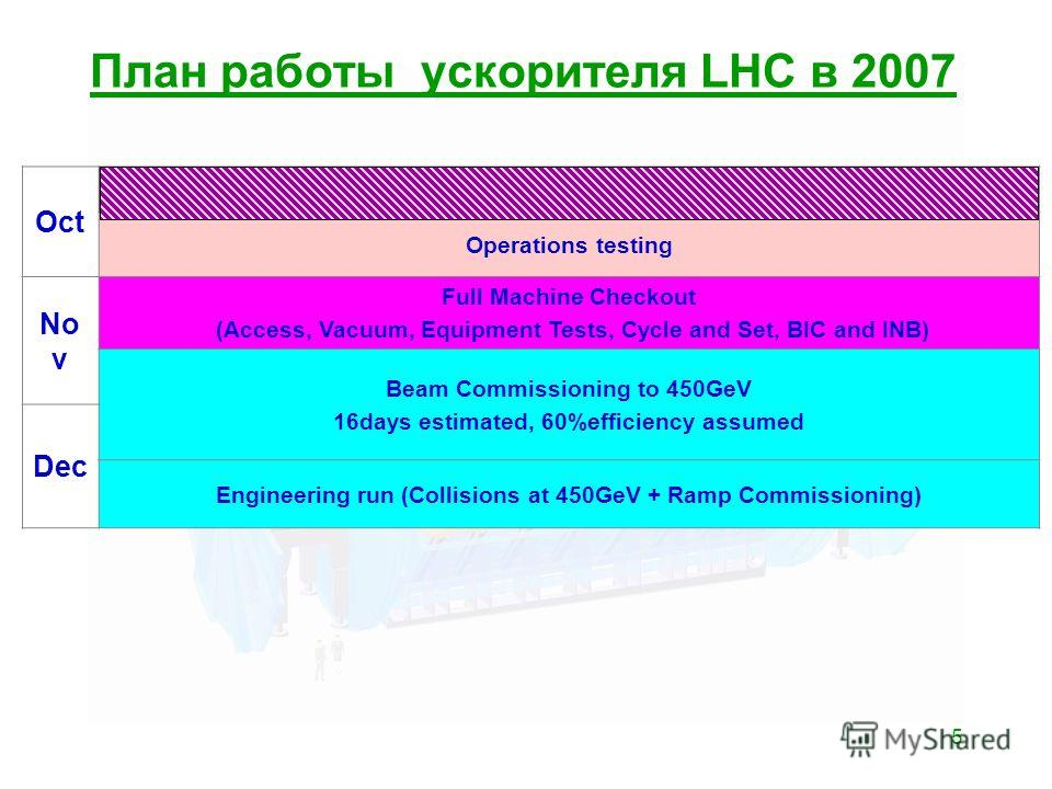 5 План работы ускорителя LHC в 2007 Oct Operations testing No v Full Machine Checkout (Access, Vacuum, Equipment Tests, Cycle and Set, BIC and INB) Beam Commissioning to 450GeV 16days estimated, 60%efficiency assumed Dec Engineering run (Collisions a