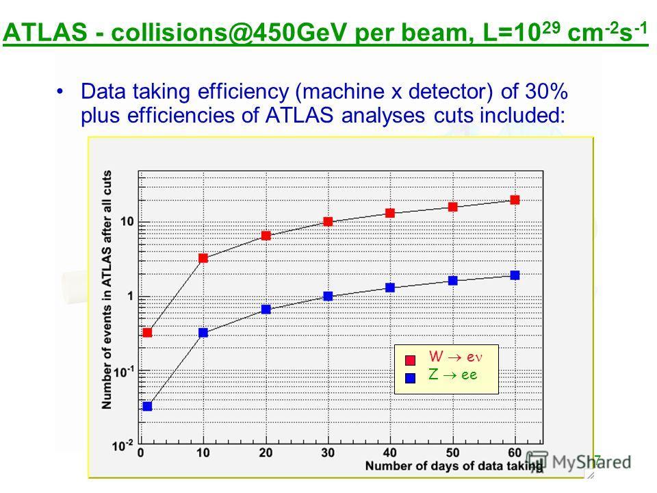 7 ATLAS - collisions@450GeV per beam, L=10 29 cm -2 s -1 Data taking efficiency (machine x detector) of 30% plus efficiencies of ATLAS analyses cuts included: W e Z ee