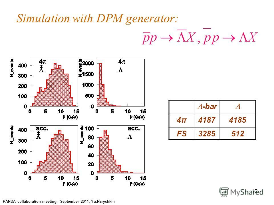 12 Simulation with DPM generator: -bar 4π4π41874185 FS3285 512 PANDA collaboration meeting, September 2011, Yu.Naryshkin