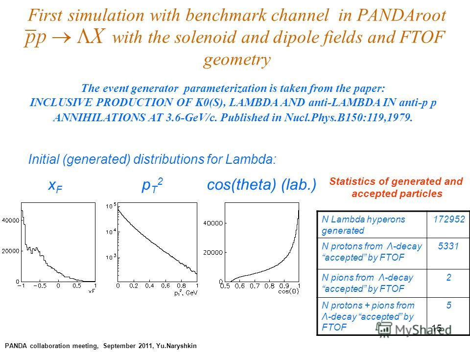 15 First simulation with benchmark channel in PANDAroot with the solenoid and dipole fields and FTOF geometry PANDA collaboration meeting, September 2011, Yu.Naryshkin The event generator parameterization is taken from the paper: INCLUSIVE PRODUCTION
