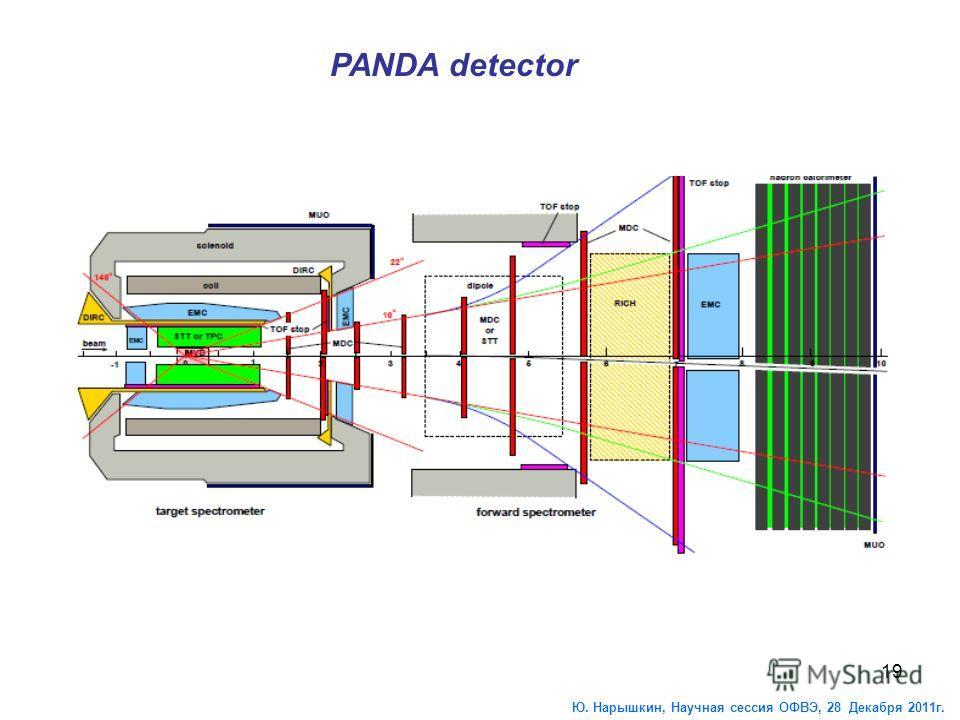 19 PANDA detector Ю. Нарышкин, Научная сессия ОФВЭ, 28 Декабря 2011г.