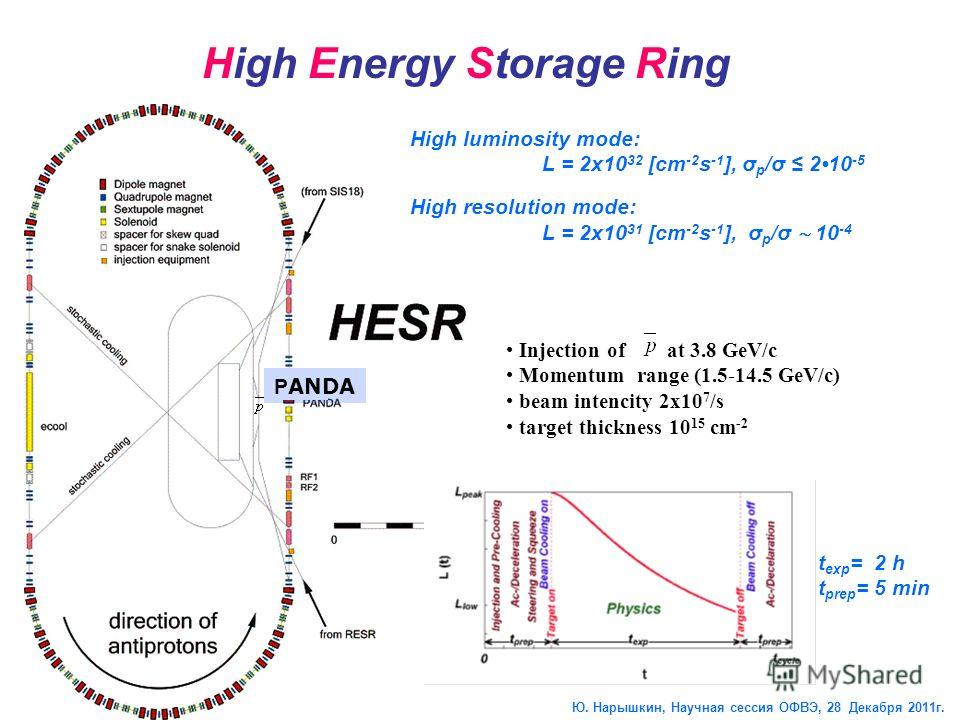 Injection of at 3.8 GeV/c Momentum range (1.5-14.5 GeV/c) beam intencity 2x10 7 /s target thickness 10 15 cm -2 P ANDA High Energy Storage Ring t exp = 2 h t prep = 5 min High luminosity mode: L = 2x10 32 [cm -2 s -1 ], σ p /σ 210 -5 High resolution