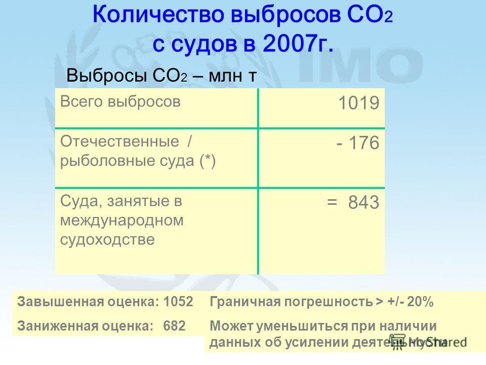 17 Количество выбросов CO 2 с судов в 2007г. Всего выбросов 1019 Отечественные / рыболовные суда (*) - 176 Суда, занятые в международном судоходстве = 843 (*) Прогноз основан на данных Международного института по проблем окружающей среды за 2005г. Вы