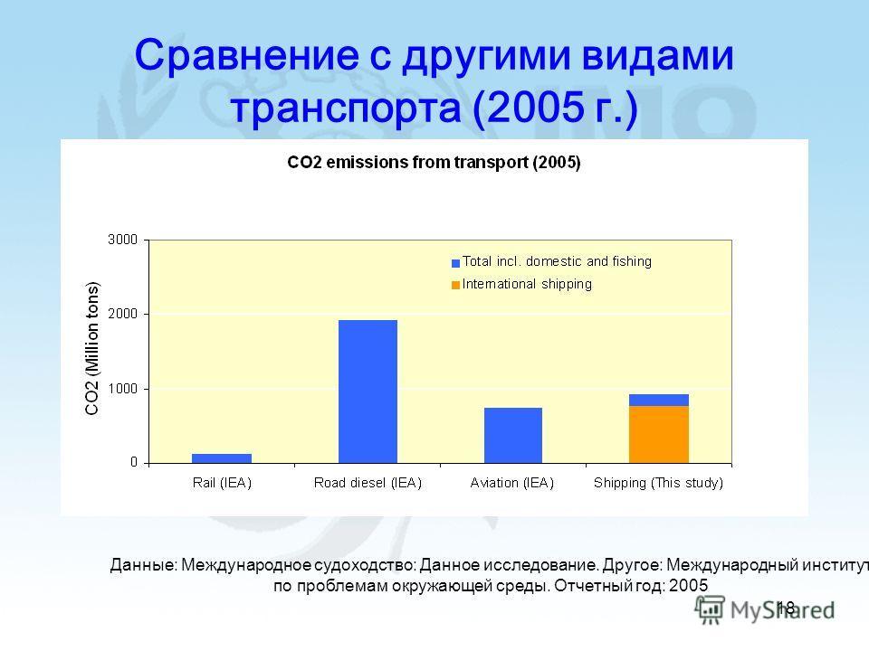 18 Сравнение с другими видами транспорта (2005 г.) Данные: Международное судоходство: Данное исследование. Другое: Международный институт по проблемам окружающей среды. Отчетный год: 2005