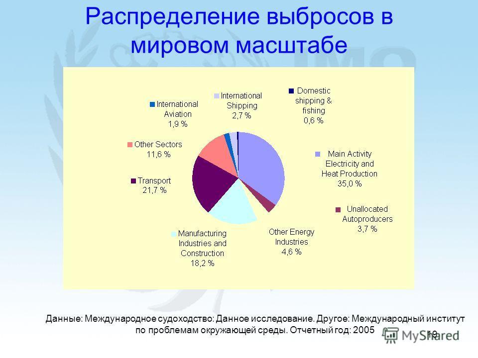 19 Распределение выбросов в мировом масштабе Данные: Международное судоходство: Данное исследование. Другое: Международный институт по проблемам окружающей среды. Отчетный год: 2005
