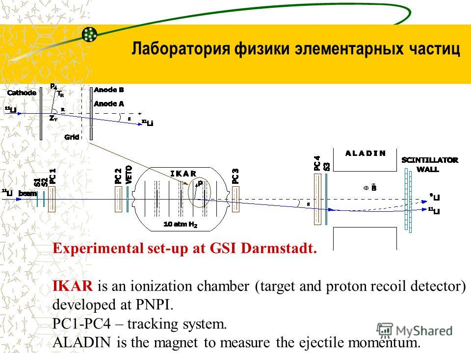 Experimental set-up at GSI Darmstadt. IKAR is an ionization chamber (target and proton recoil detector) developed at PNPI. PC1-PC4 – tracking system. ALADIN is the magnet to measure the ejectile momentum. Лаборатория физики элементарных частиц