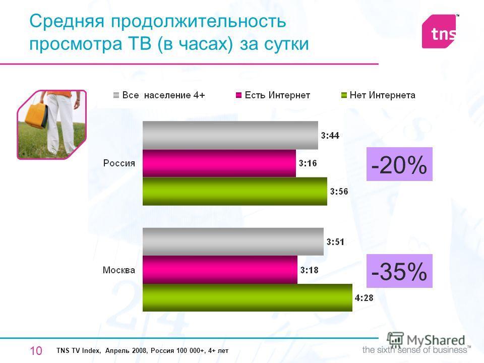 10 Средняя продолжительность просмотра ТВ (в часах) за сутки TNS TV Index, Апрель 2008, Россия 100 000+, 4+ лет -20% -35%
