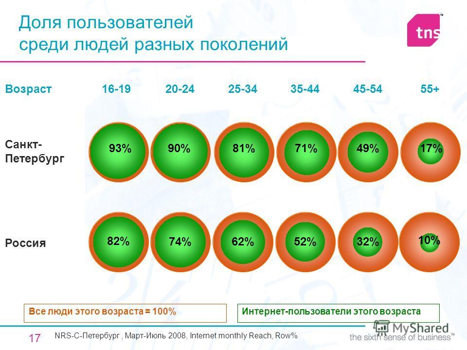 17 Санкт- Петербург Доля пользователей среди людей разных поколений Интернет-пользователи этого возрастаВсе люди этого возраста = 100% Россия 16-19 10% 32%52%62%74%82% 20-2425-3435-4445-54 55+ 49% Возраст 17%71%81%93%90% NRS-C-Петербург, Март-Июль 20