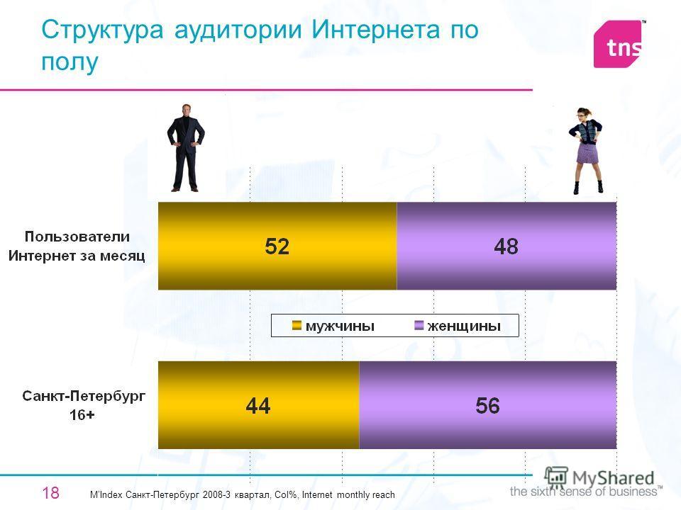 18 Структура аудитории Интернета по полу MIndex Санкт-Петербург 2008-3 квартал, Col%, Internet monthly reach
