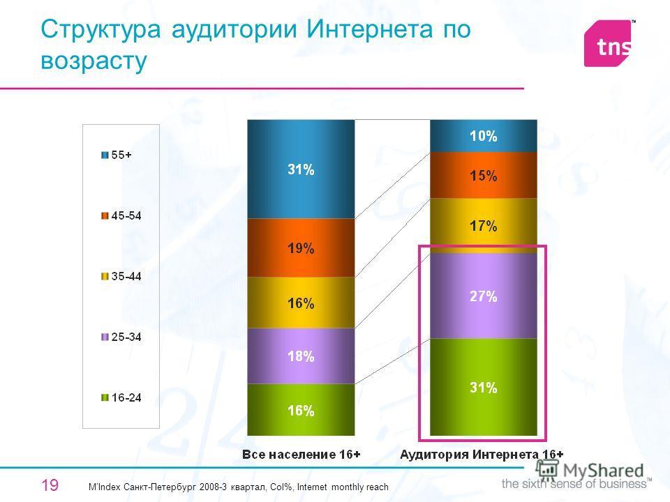 19 Структура аудитории Интернета по возрасту MIndex Санкт-Петербург 2008-3 квартал, Col%, Internet monthly reach