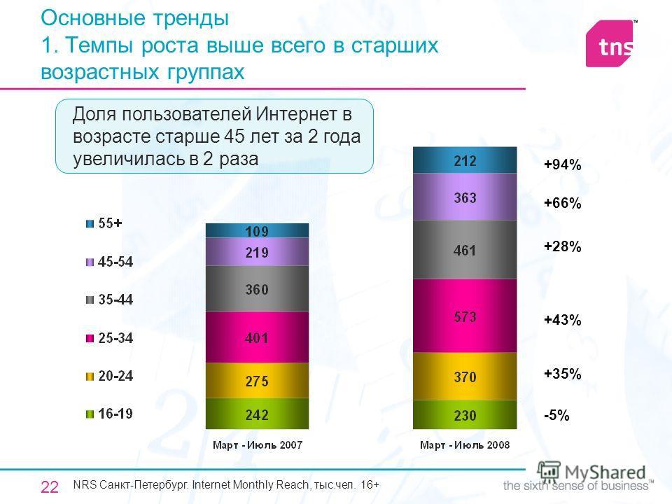 22 Основные тренды 1. Темпы роста выше всего в старших возрастных группах NRS Санкт-Петербург. Internet Monthly Reach, тыс.чел. 16+ Доля пользователей Интернет в возрасте старше 45 лет за 2 года увеличилась в 2 раза -5% +35% +43% +28% +66% +94%