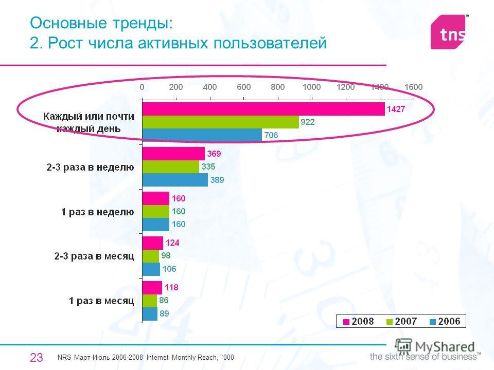 23 Основные тренды: 2. Рост числа активных пользователей NRS Март-Июль 2006-2008 Internet Monthly Reach, `000
