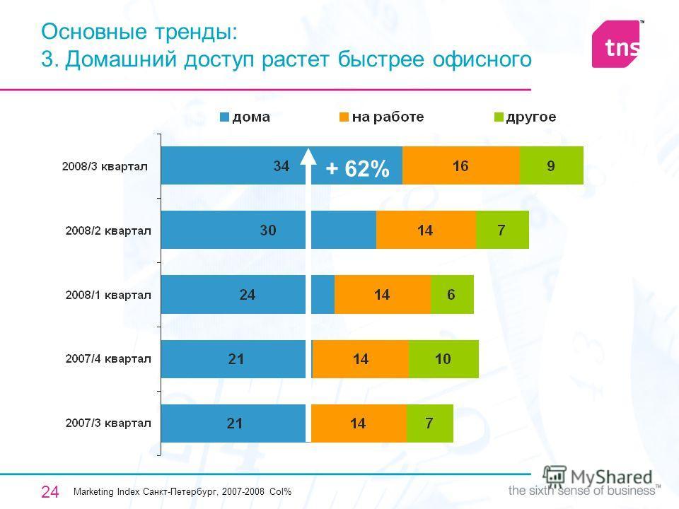 24 Основные тренды: 3. Домашний доступ растет быстрее офисного Marketing Index Санкт-Петербург, 2007-2008 Col% + 62%