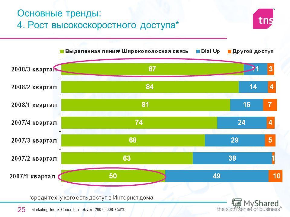 25 Основные тренды: 4. Рост высокоскоростного доступа* *среди тех, у кого есть доступ в Интернет дома Marketing Index Санкт-Петербург, 2007-2008 Col%