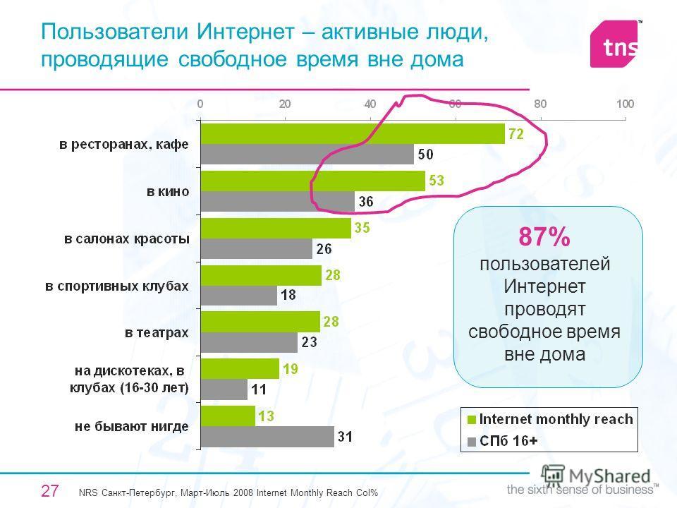 27 Пользователи Интернет – активные люди, проводящие свободное время вне дома NRS Санкт-Петербург, Март-Июль 2008 Internet Monthly Reach Col% 87% пользователей Интернет проводят свободное время вне дома