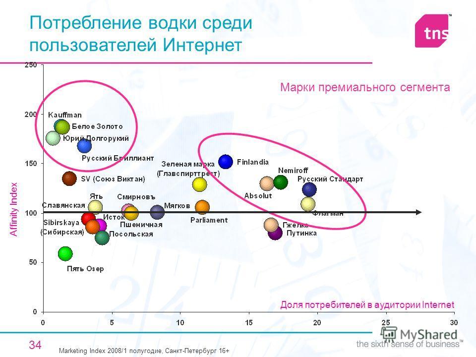 34 Потребление водки среди пользователей Интернет Марки премиального сегмента Marketing Index 2008/1 полугодие, Санкт-Петербург 16+ Affinity Index Доля потребителей в аудитории Internet