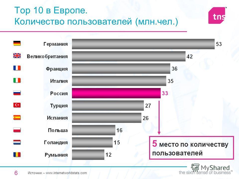 6 Top 10 в Европе. Количество пользователей (млн.чел.) 5 место по количеству пользователей Источник – www.internetworldstats.com