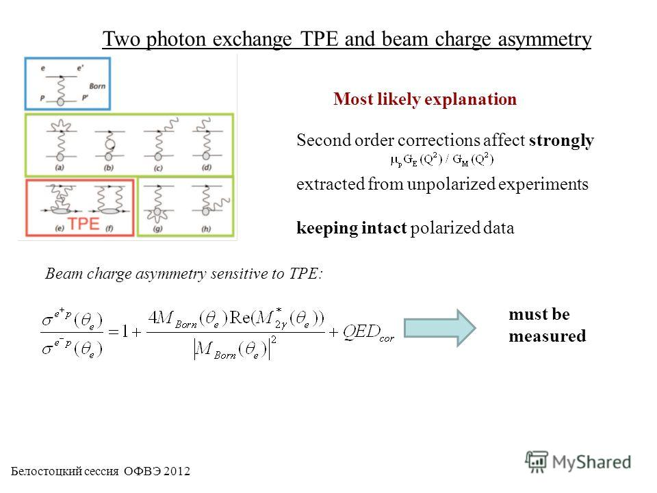 Two photon exchange TPE and beam charge asymmetry Beam charge asymmetry sensitive to TPE: must be measured Most likely explanation Second order corrections affect strongly extracted from unpolarized experiments keeping intact polarized data Белостоцк