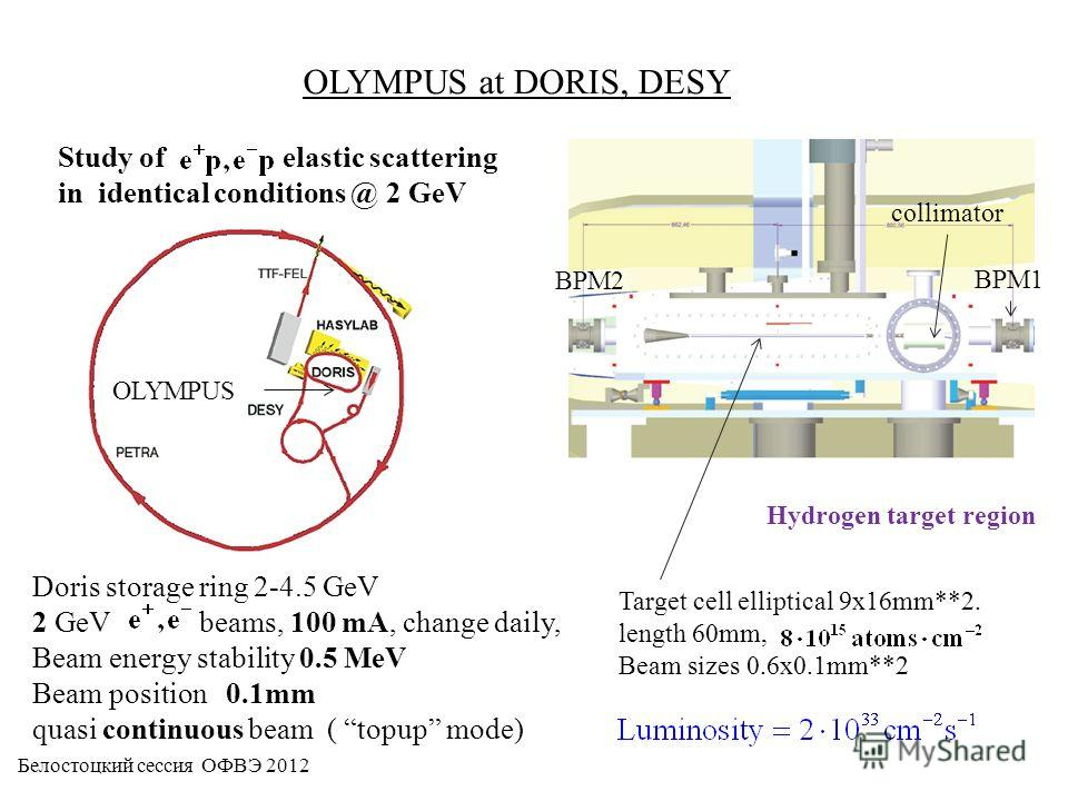 OLYMPUS at DORIS, DESY Hydrogen target region BPM1 BPM2 Target cell elliptical 9x16mm**2. length 60mm, Beam sizes 0.6x0.1mm**2 collimator Study of elastic scattering in identical conditions @ 2 GeV Doris storage ring 2-4.5 GeV 2 GeV beams, 100 mA, ch