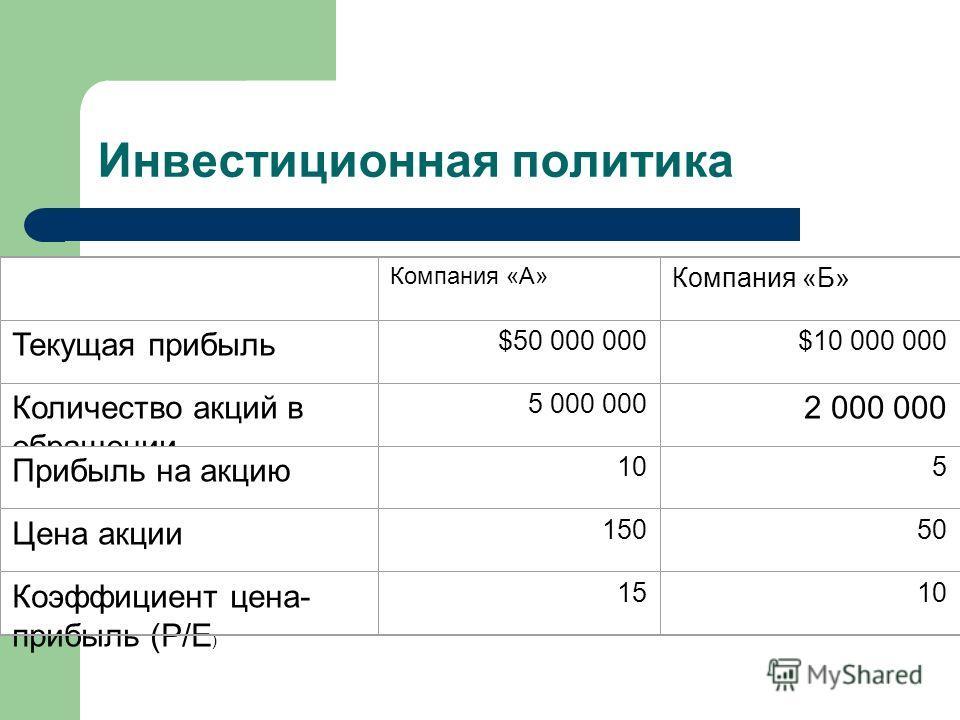 Инвестиционная политика Компания «А» Компания «Б» Текущая прибыль $50 000 000$10 000 000 Количество акций в обращении 5 000 000 2 000 000 Прибыль на акцию 105 Цена акции 15050 Коэффициент цена- прибыль (Р/Е ) 1510