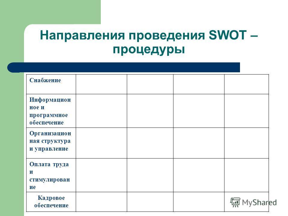 Направления проведения SWOT – процедуры Снабжение Информацион ное и программное обеспечение Организацион ная структура и управление Оплата труда и стимулирован ие Кадровое обеспечение