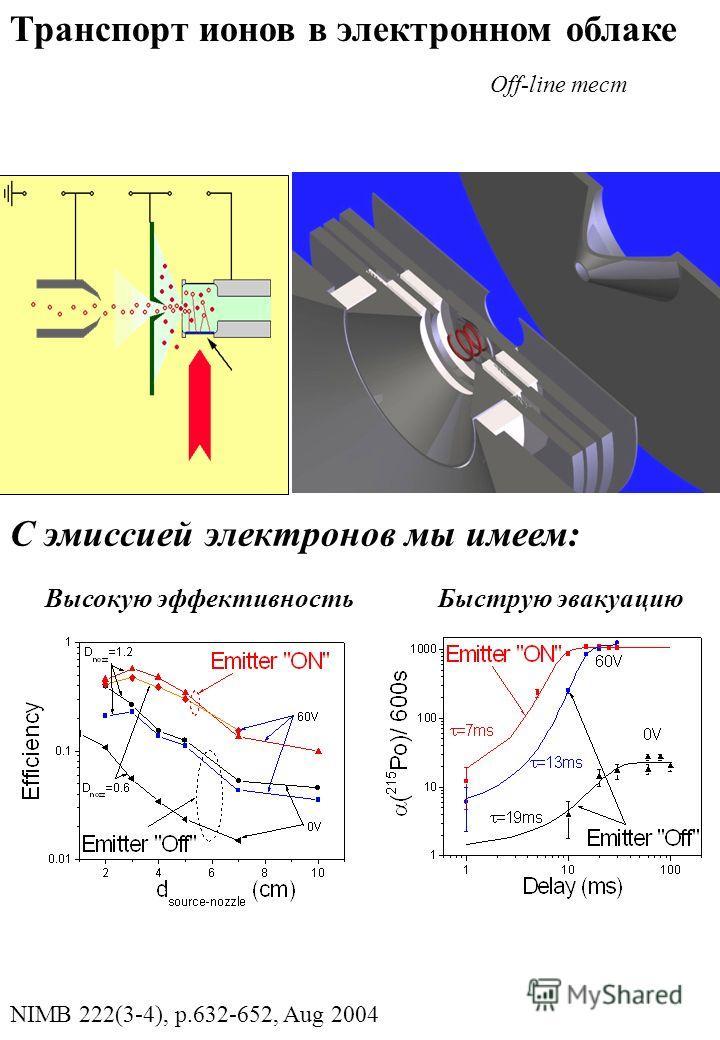 Высокую эффективностьБыструю эвакуацию С эмиссией электронов мы имеем: Off-line тест Транспорт ионов в электронном облаке NIMB 222(3-4), p.632-652, Aug 2004