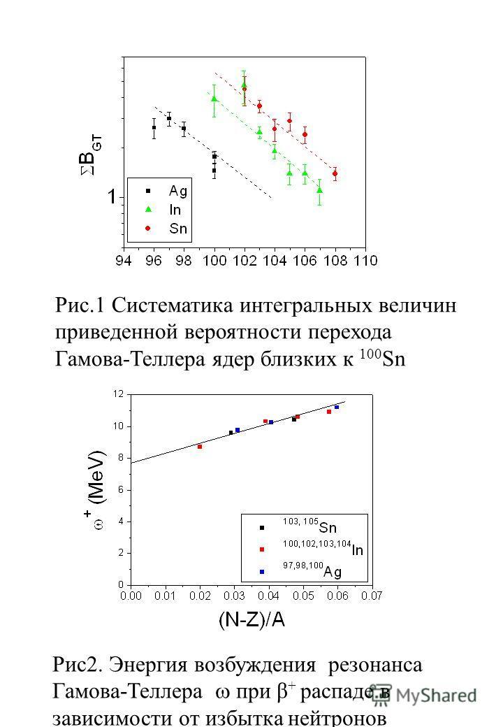Рис.1 Систематика интегральных величин приведенной вероятности перехода Гамова-Теллера ядер близких к 100 Sn Рис2. Энергия возбуждения резонанса Гамова-Теллера при β + распаде в зависимости от избытка нейтронов
