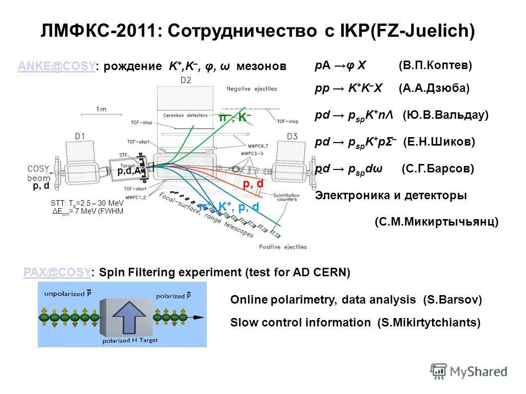 π –, K – pA φ X (В.П.Коптев) pp K + K – X (А.А.Дзюба) pd p sp K + nΛ (Ю.В.Вальдау ) pd p sp K + pΣ – (Е.Н.Шиков ) pd p sp dω (С.Г.Барсов ) Электроника и детекторы ( С.М.Микиртычьянц ) ЛМФКС-2011: Сотрудничество с IKP(FZ-Juelich) p, d ANKE@COSYANKE@CO